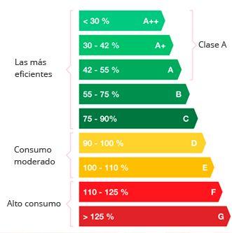 Certificación energética: Servicios de O.T.V. Peritaciones, S. L.