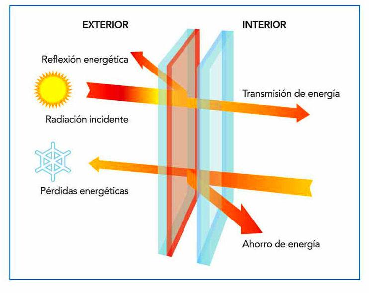Transmisión térmica vidrios