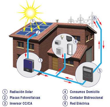 Autoconsumo Energetico: Nuestros Servicios de Solosol
