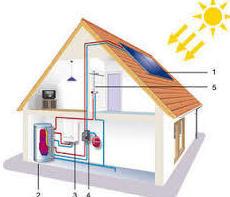 Energia Solar Termica: Nuestros Servicios de Solosol