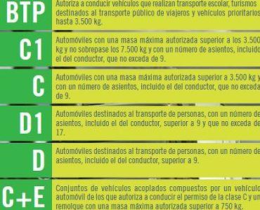 PERMISO D ( AUTOBUS): PERMISOS Y SERVICIOS de Autoescuela del Rey