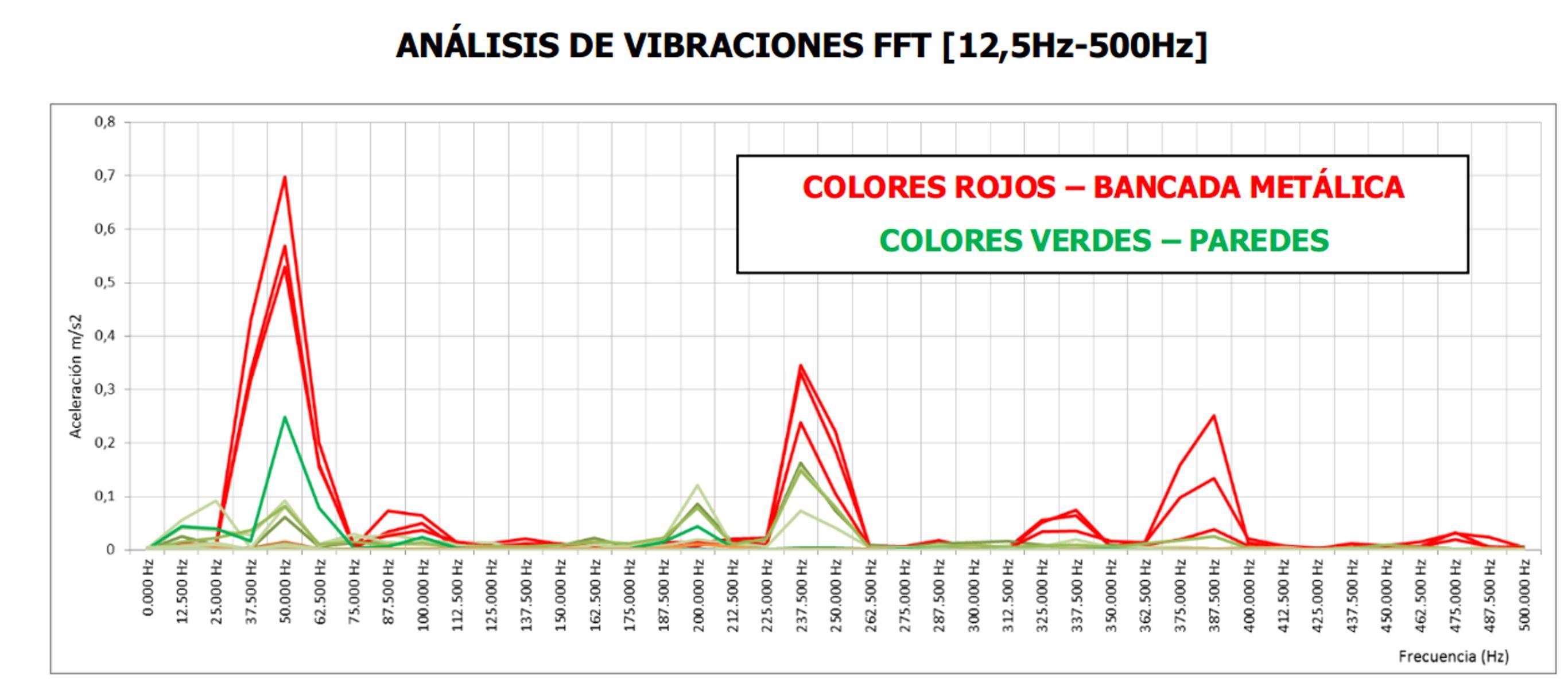 Estudio de ruidos Almería