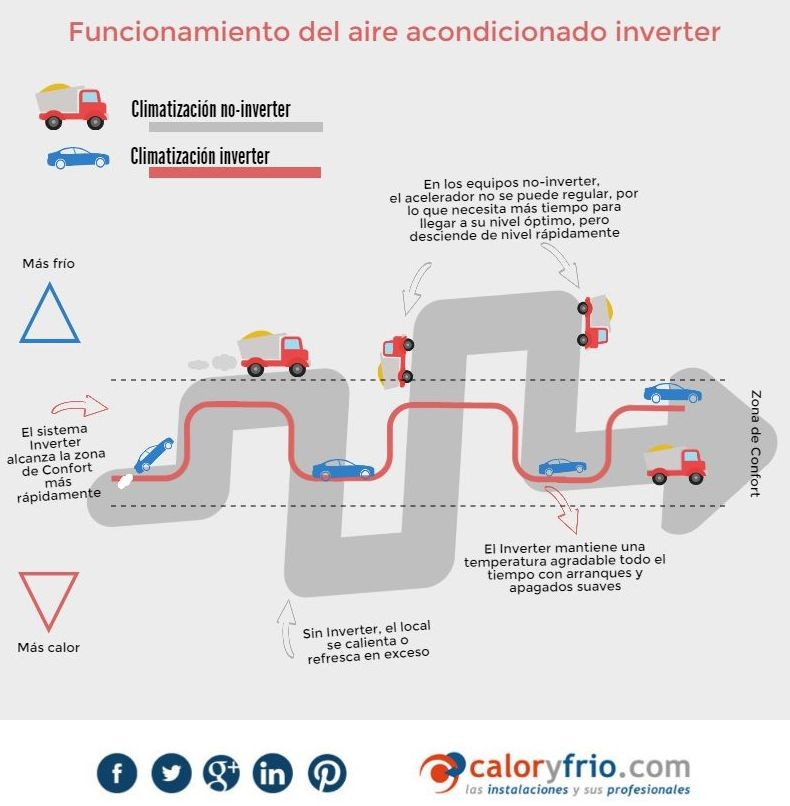 Funcionament aire condicionat Inverter }}
