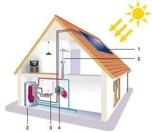 Energia solar: Serveis de Instal·lacions i Serveis Santi Anco