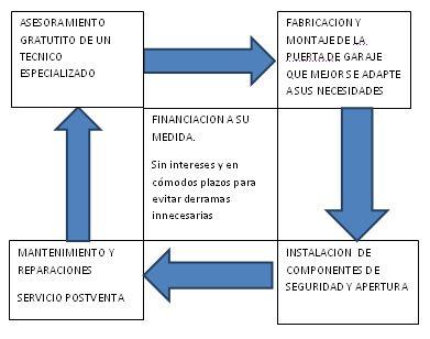 Servicios IPCE 360º