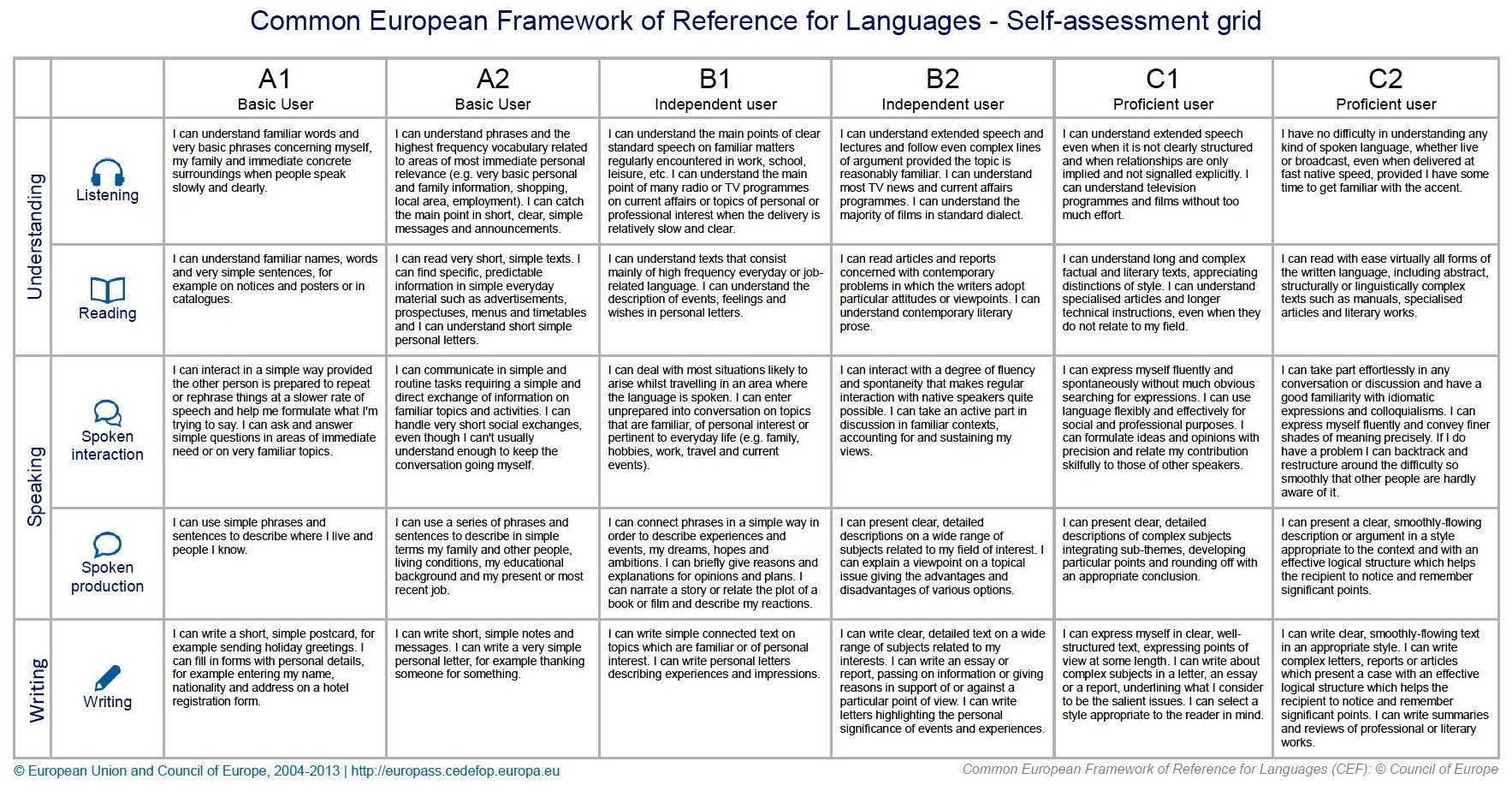Self-assessment grid