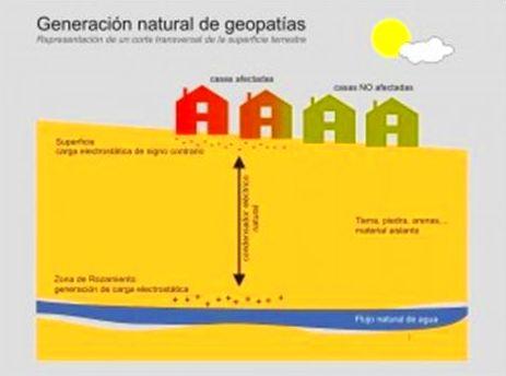 Geopatias: Servicios de Centro Om Zentroa