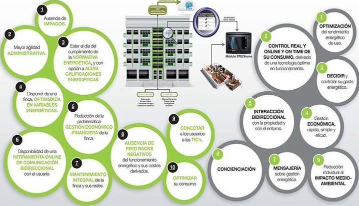 eficiencia energética Oviedo