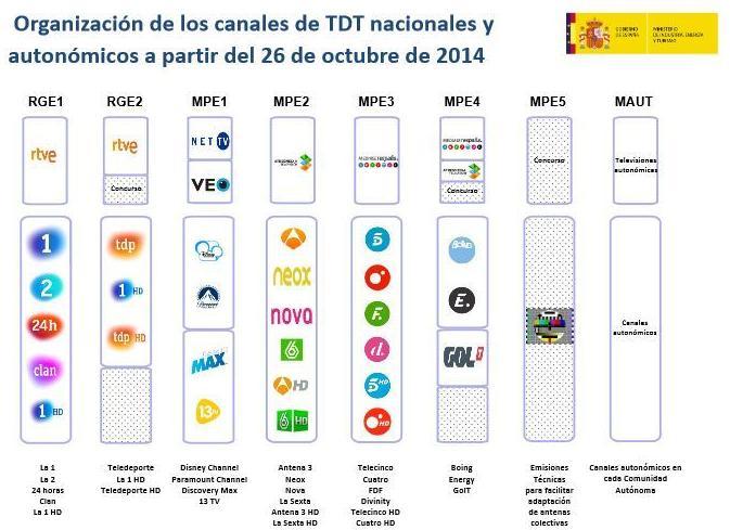 Canales TDT a partir del 26 de octubre de 2014