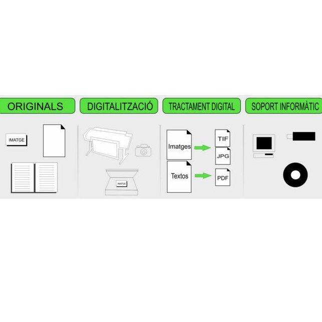 Digitalización - Escáner: Servicios de Sarrià Copy
