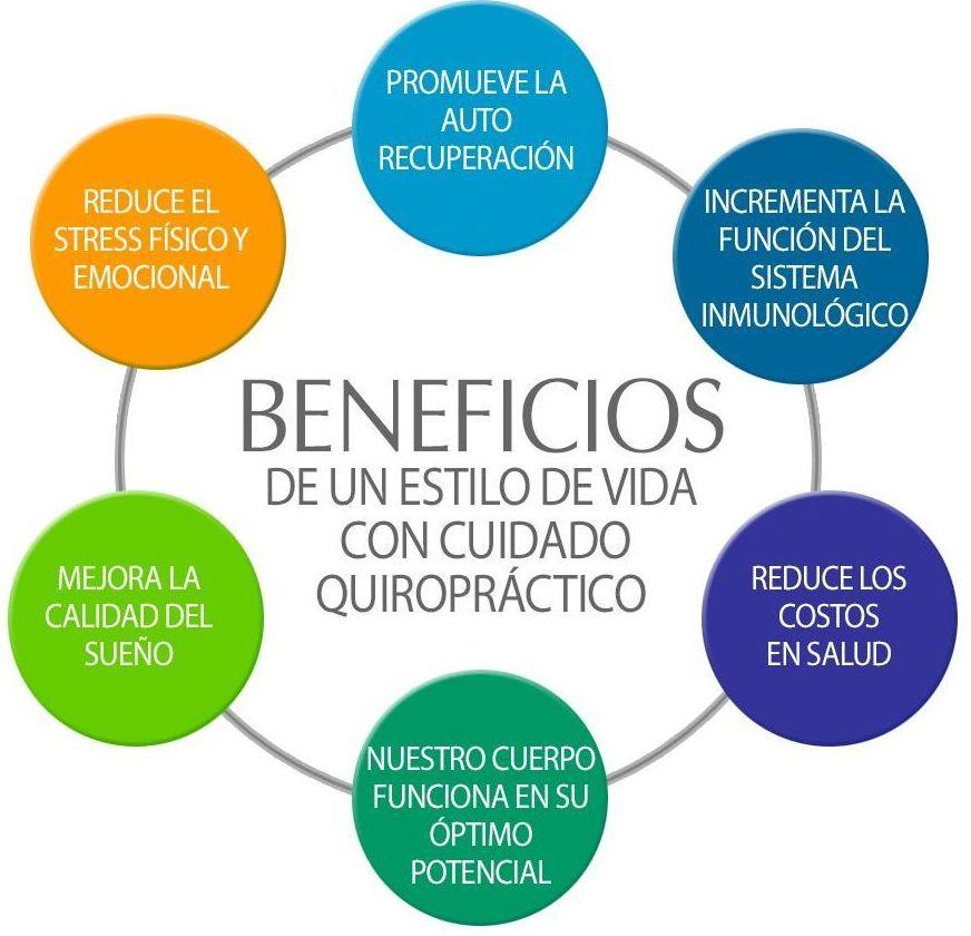 La Quiropráctica: Sus beneficios