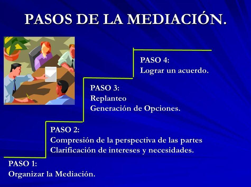 Cuatro pasos basicos del proceso de mediacion