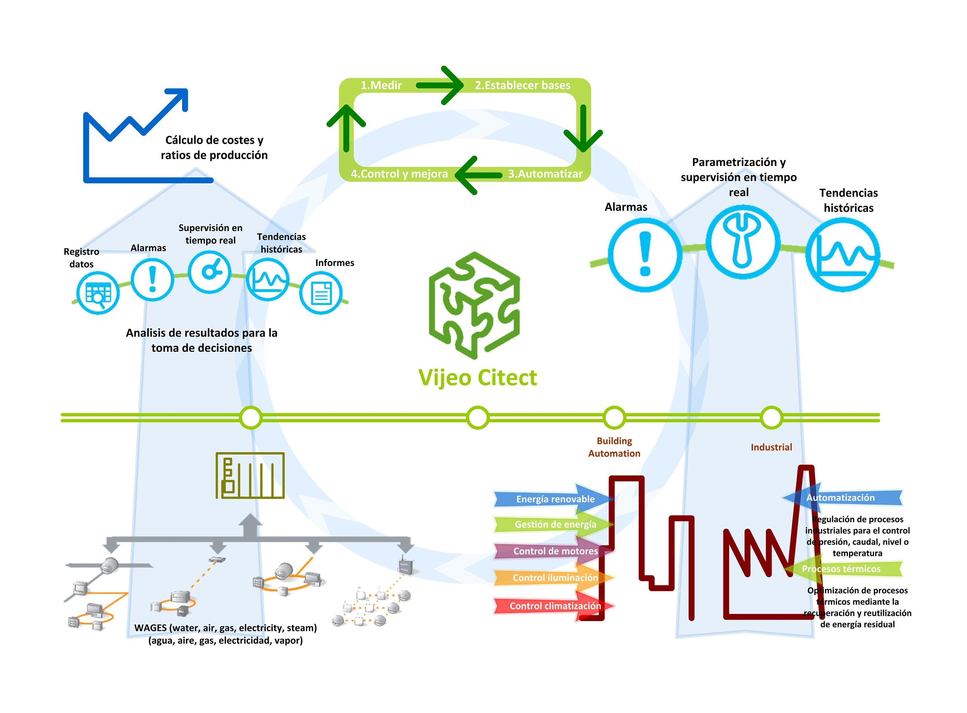 Eficiencia energética: Servicios de Delta Automatisme i Control
