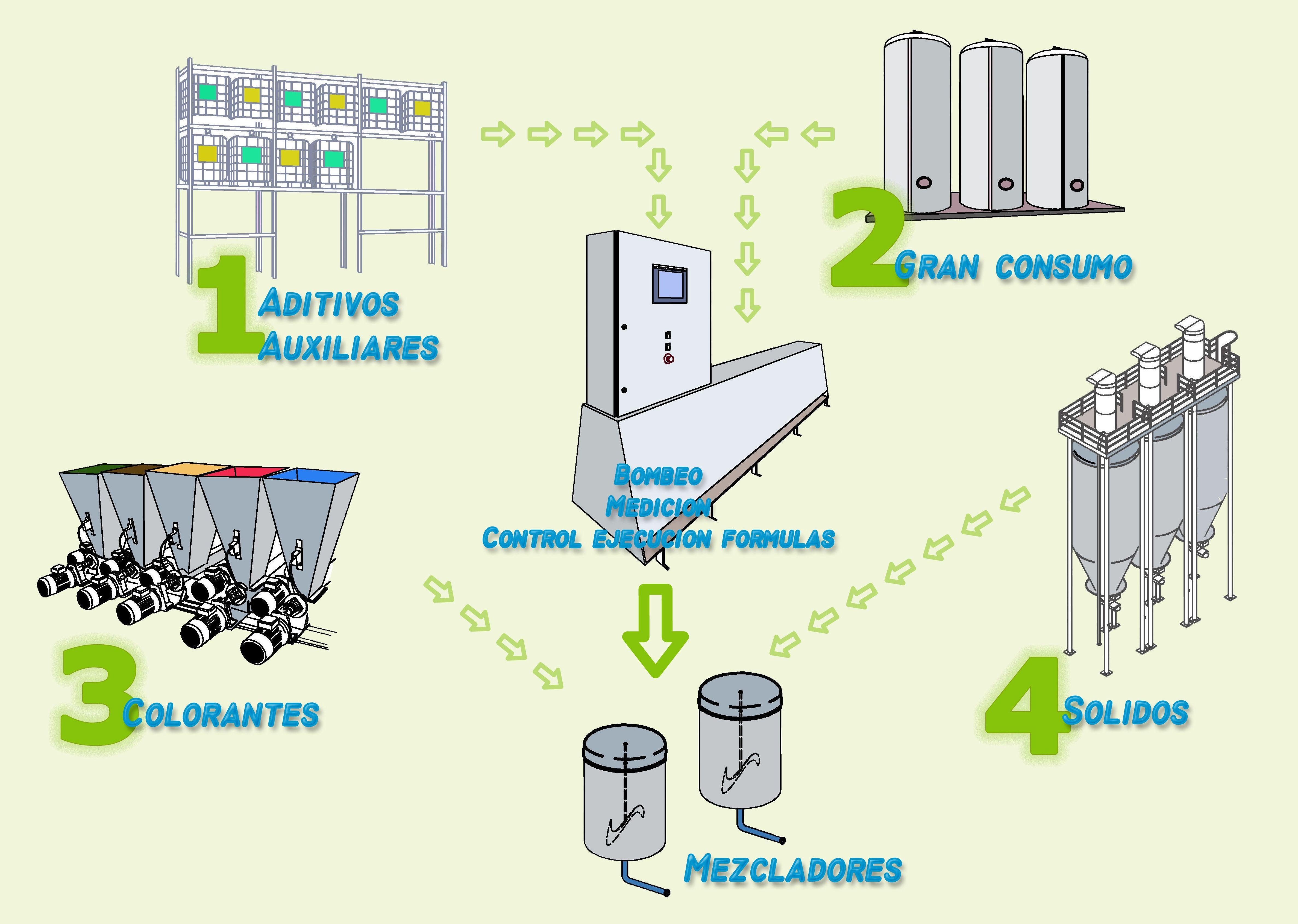 Sistemas de dosificación: Servicios de Delta Automatisme i Control