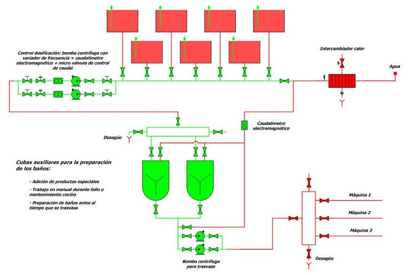Proyectos: Servicios de Delta Automatisme i Control