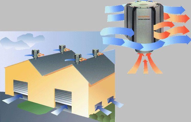 Ventilación natural o estática : Servicios  de Teyvent