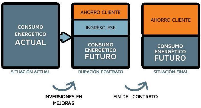 Proyectos servicios energéticos ( ESCO -ESE)