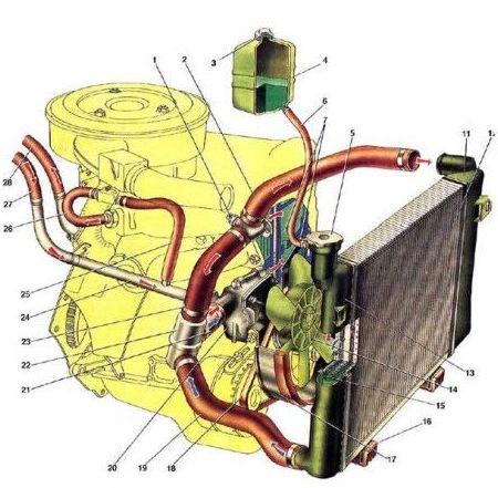 Reparación de radiadores vehículos Madrid