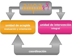 Foto 7 de Psicopedagogía en Alcalá de Henares | Centro Aupa