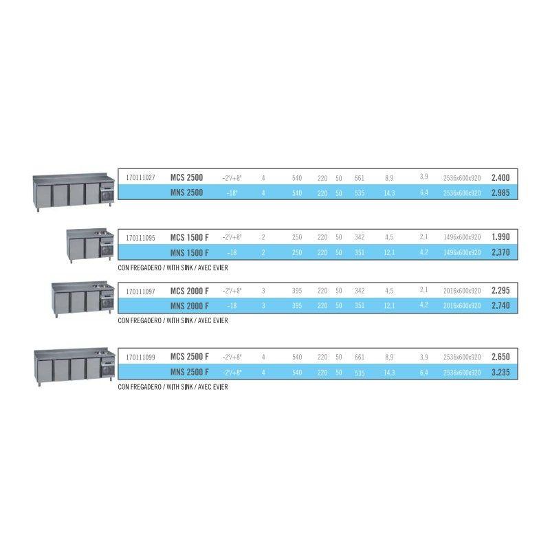 Mesas refrigeradas: Catálogo de Durán Frío Industrial, S.L.
