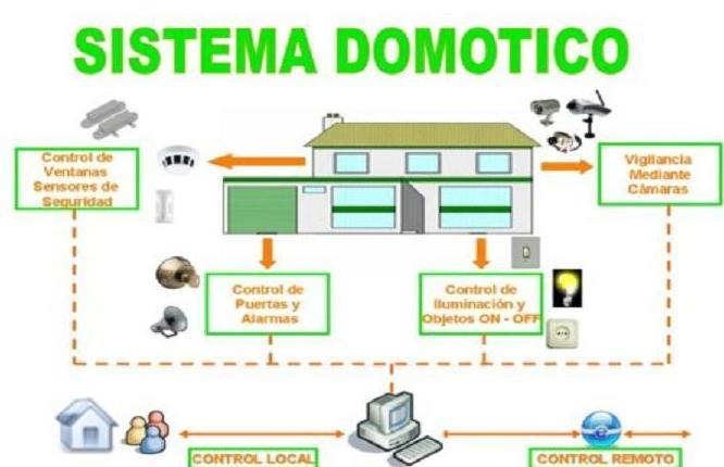 Domótica: SERVICIOS de Eribe Montajes Eléctricos