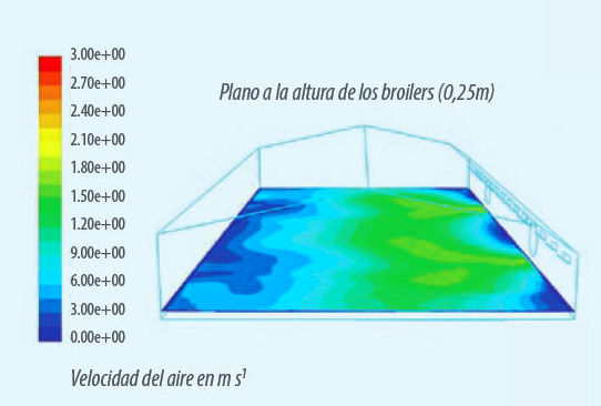 Gráfico 1. Velocidades de aire máximas (m/s) en ventilación transversal (Bustamante et al., 2017)