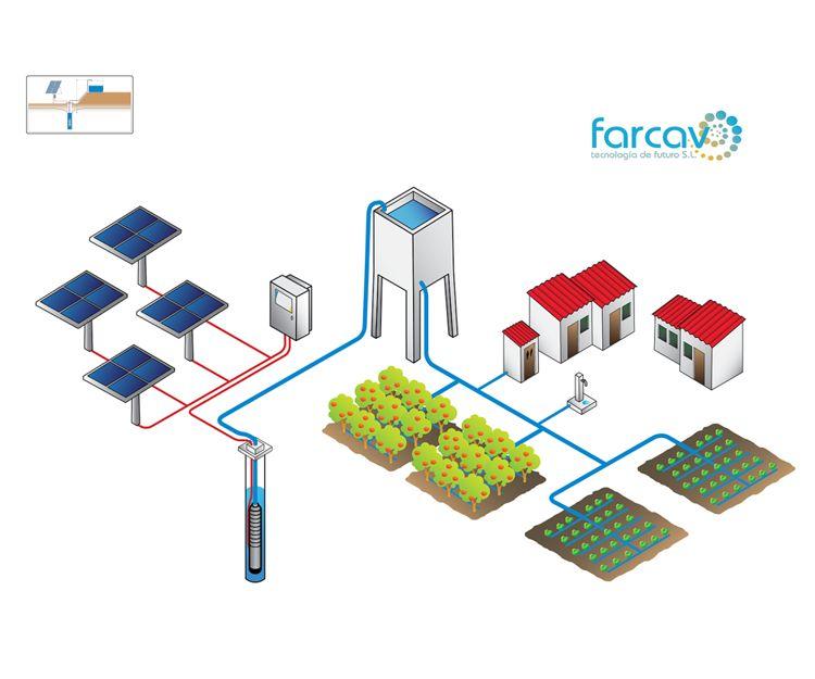 Instalaciones de bombeo solar en Salamanca