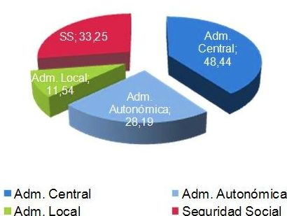 Convocatorias y pruebas de acceso para Empleados Públicos: Áreas de actuación de FRANCISCO CALLE Abogados