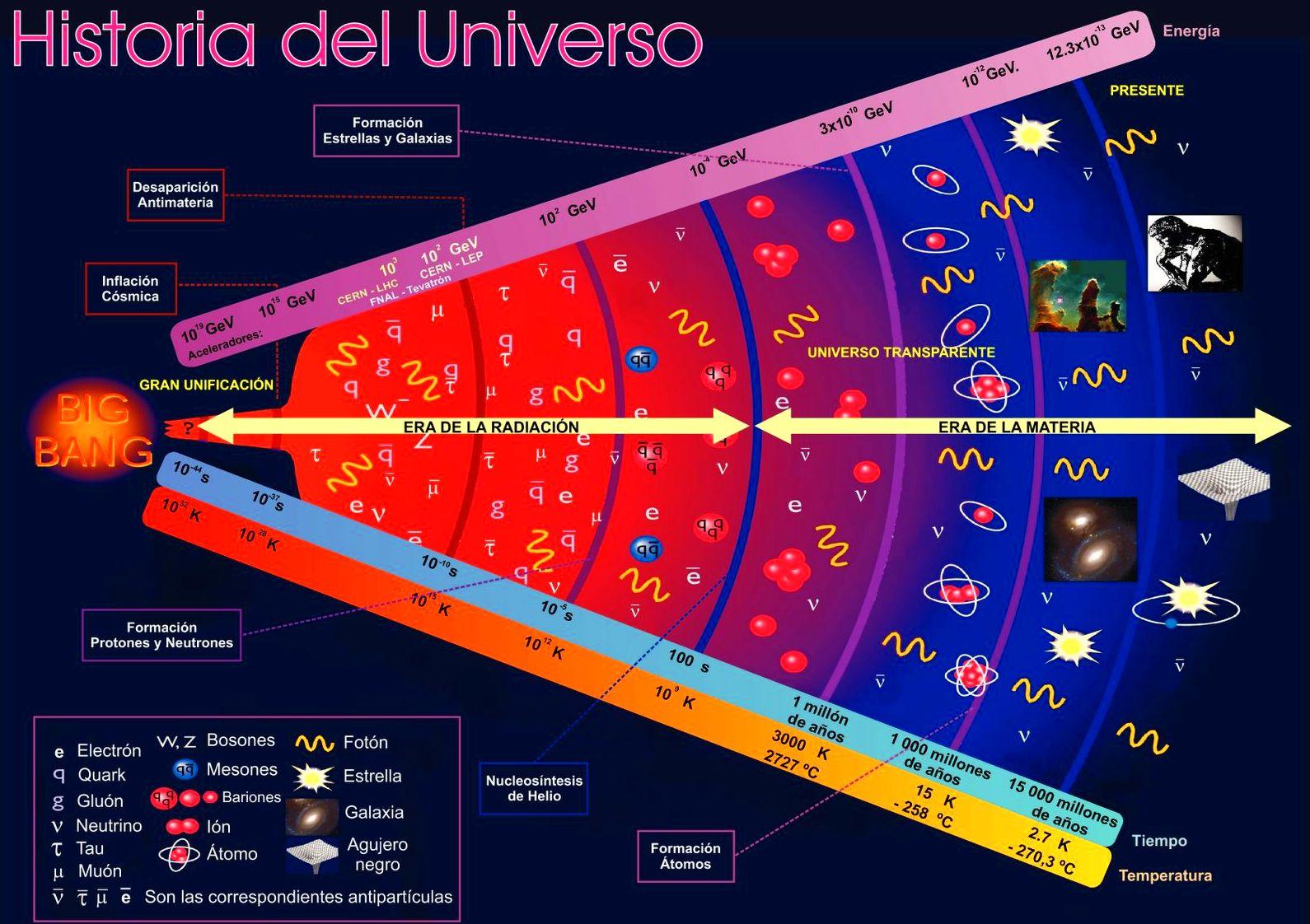 Evolución del universo13.800.000.000 de años,  en una imagen, desde la nada a la vibración, a las frecuencias, la radiación, la materia.Desde el vacío a la vida biológica. Todo esta relacionado cuanticamente