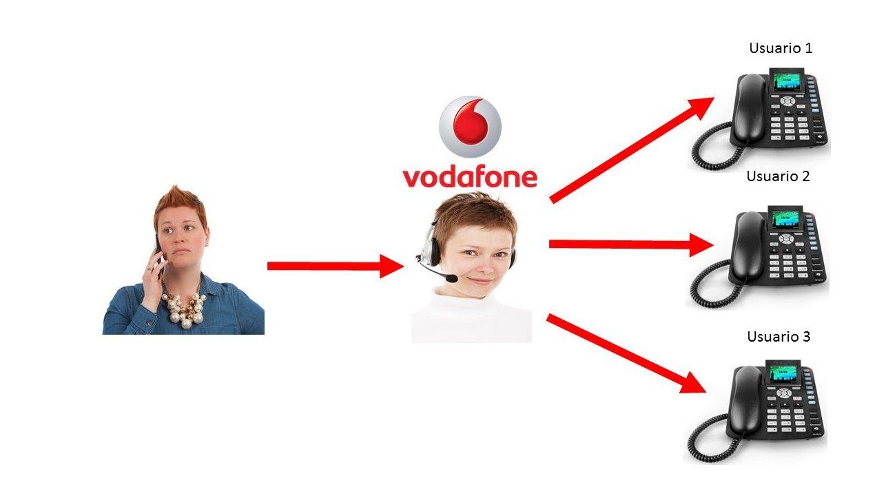 centralita virtual oficina vodafone servicios de telecoevents