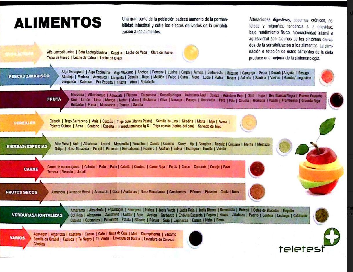 test de sensibilidad alimentaria