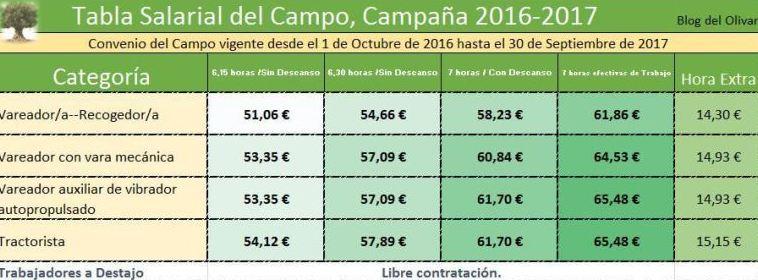 TABLA SALARIAL CAMPO 2016-2017