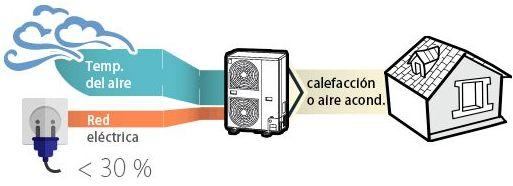 Aerotermia: Apartamentos La Senia de Apartamentos La Senia