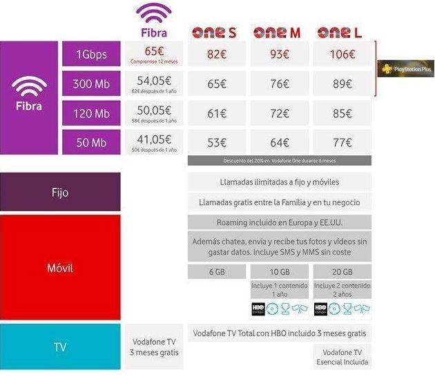 Tarifas de fibra Vodafone