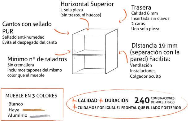 Módulos: Catálogo de TPC Cocinas