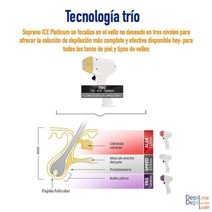 Tecnología TRIO: Servicios de Depil. me Depilación Láser Médico