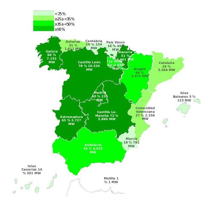 Potencia instalada en renovables en España