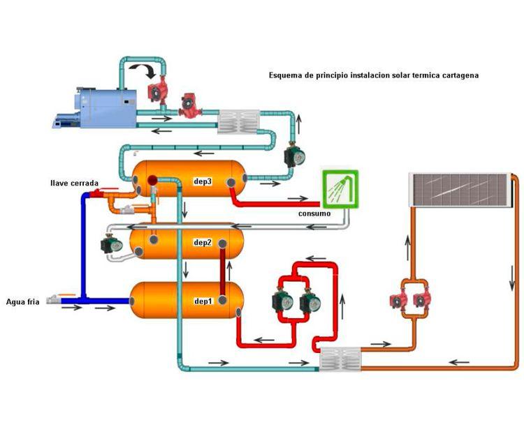 Instalaciones solares térmicas en Alicante