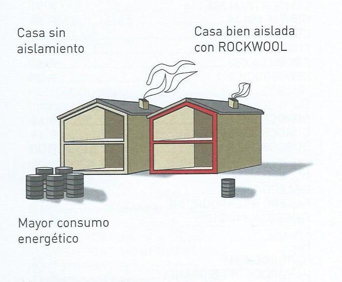 Lana de roca Rockwool