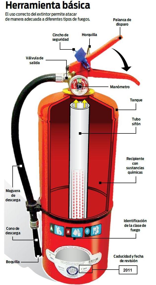 ¿Que es un extintor?: Productos y Servicios de Sedexma