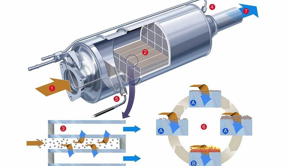 Limpieza filtro de partículas huracán motor alcorcon