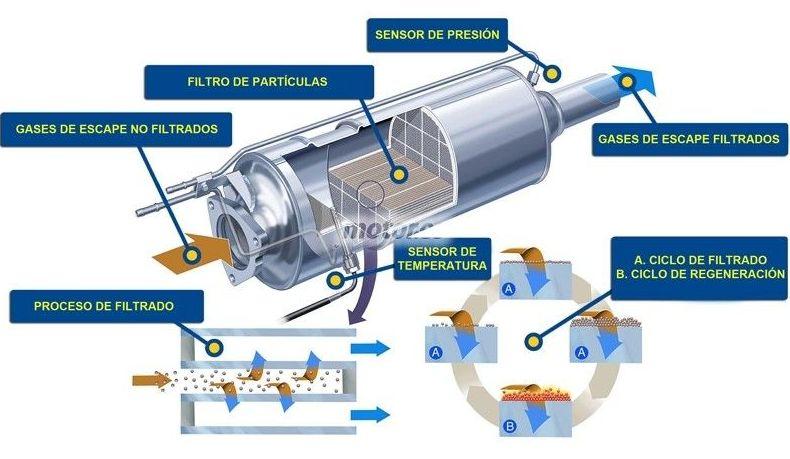 SERVICIO DE LIMPIEZA DPF O FAP: Limpieza Filtro de Particulas  de Huracán Motor