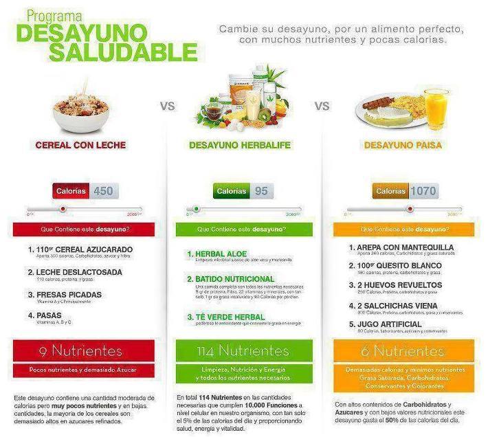 Programa para un desayuno saludable