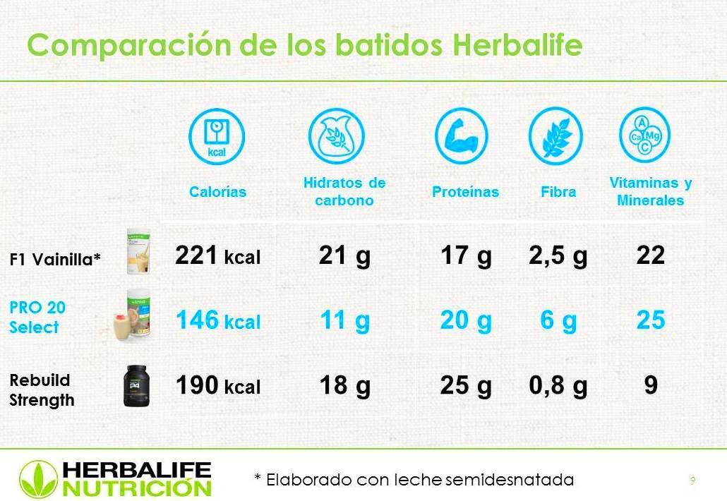 PRO 20 SELECT: Productos de Centro de Bienestar y Nutrición