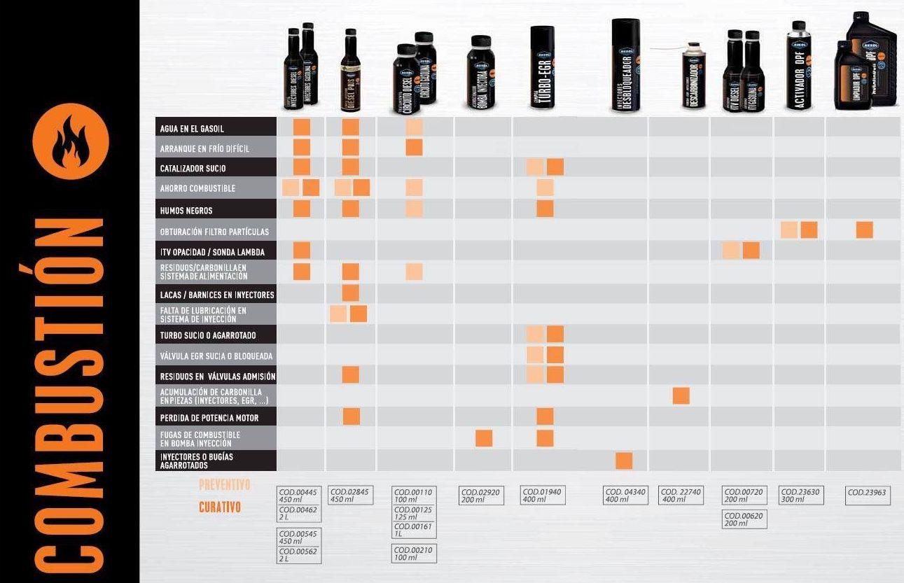 Mantenimiento: Productos de Repuestos Real, S.L.