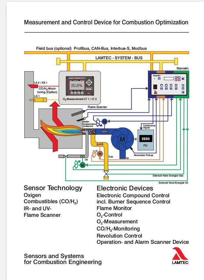Control electrónico de proporciones aire/combustible: Servicios de Quemadores Ray España