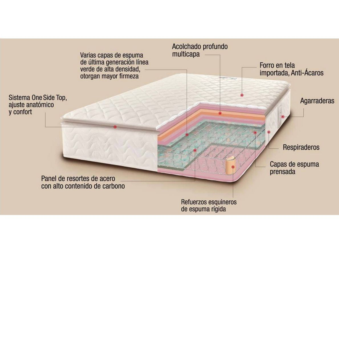 Colchón sastre: Productos y servicios de Matalassería El Drac