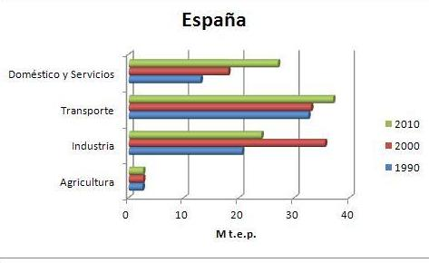 Auditoría energética : Servicios de Fernando Varela Pairet