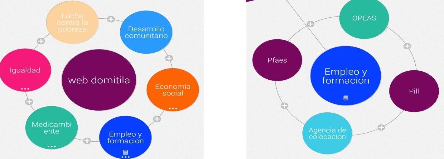 Asociación Domitila Hernández: Proyectos y Servicios de Asociación Domitila
