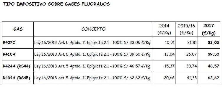 Actualización de precios Impuesto sobre los Gases Fluorados de Efecto Invernadero